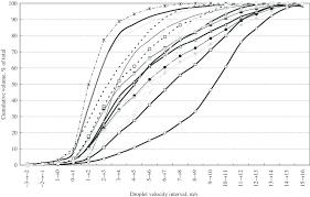 Albuz Nozzle Flow Chart Cumulative Volumetric Droplet Velocity Distribution For