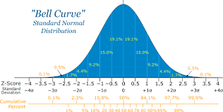 Standard Deviation Chart Z Score Normal Distribution