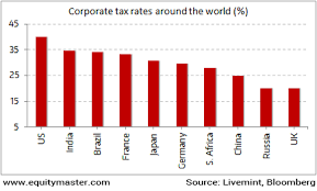 Indian Corporate Tax Rate Amongst Highest In The World