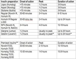 Insulin Preparations Chart Insulin Chart Pearly Whites And Rescue Ninjas Family