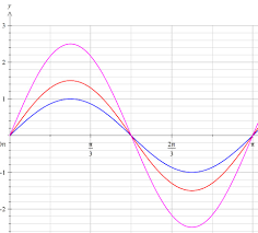 the principle of superposition for sound waves