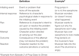 Story Grammar Story Grammar Elements Download Table