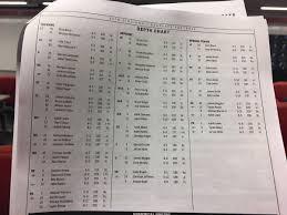 Cincinnati Bearcats Depth Chart
