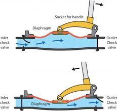similiar diaphragm valve how it works keywords hydraulic pumps how they work hydraulic wiring diagram
