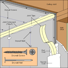 how to hang sheet rock to hang drywall
