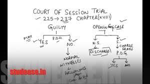 Trial Before Court Of Session Chapter 18 Criminal Procedure Code Crpc