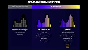 Amazon Uk Mp3 Chart Amazon Co Uk Why Amazon Music Hd Digital Music