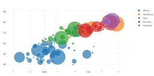 Make A Bubble Chart Online With Chart Studio And Excel
