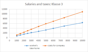 Doing Business In Berlin Vii Salaries And Taxes Wilhelm Lappe