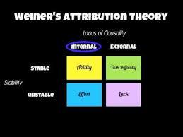 Attribution Theory Mrgillpe Com