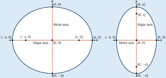 a horizontal ellipse with center 0 0 b vertical ellipse with center 0 0