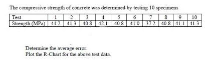 Compressive Strength Chart Solved The Compressive Strength Of Concrete Was Determine