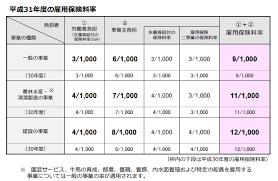 労災 保険 料率