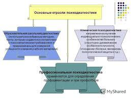 Презентация на тему Психодиагностика Психодиагностика это  18 Основные отрасли психодиагностики