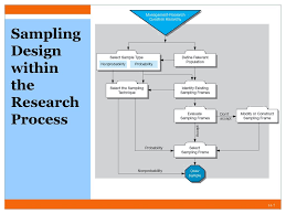 The Sampling Design Process Chapter 14 Sampling Ppt Download