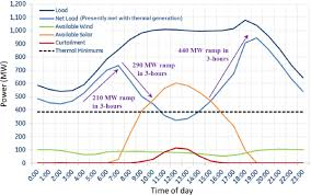 summary of workshop presentations and discussions electricity figure 11 high deployments of solar photovoltaics and associated power production in the middle of the day orange line create a need for curtailment red