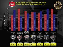 Best Golf Driver Brands Original Quality Fairway Wood 3 5