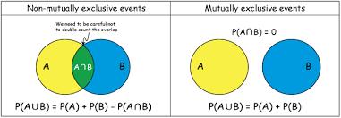Mutually Inclusive Venn Diagram Discrete Probability