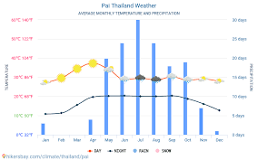 Pai Thailand Weather 2020 Climate And Weather In Pai The