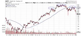 Aapl Quote Best Aapl Stock Is 48 Just The Beginning For Apple Quote For Apple Stock