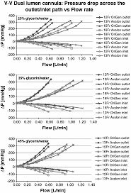 In Vitro Pumping Performance Evaluation Of The Ension