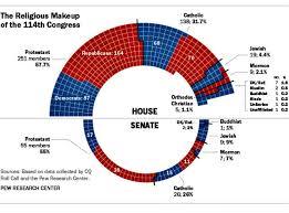 Pin On American Government Legislative Branch