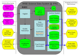 wise all sky release explanatory supplement  data processingfigure    functional block diagram for the wise science data system  wsds