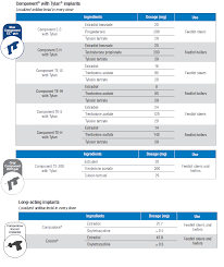 Cattle Implant Comparison Chart Component With Tylan Protect Your Implant Investment