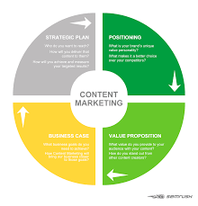 Content Marketing Strategy The Ultimate Guide To Content Marketing Strategy In 2019