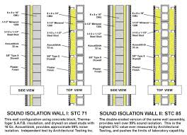 Stc Wall Rating Chart A 3mm Thick Layer In A Single Stud Wall Assembly Stc 53