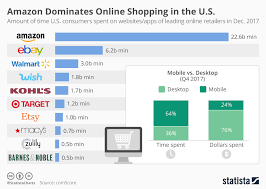 Chart Amazon Dominates Online Shopping In The U S Statista