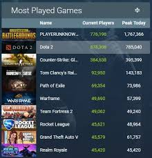 38 Scientific Rocket League Steam Charts
