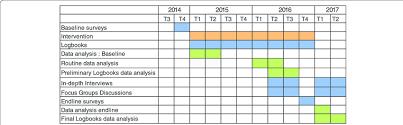 Clinical Trial Gantt Chart Gantt Chart Of The Research Download Scientific Diagram