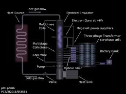 multiphase thermoelectric converter multiphase thermoelectric converter power plant superconducting magnets