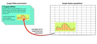 Google Charts Vs Adding Charts To Your Slides Slides Api Google Developers