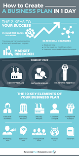 How To Create A Business Plan In 1 Day