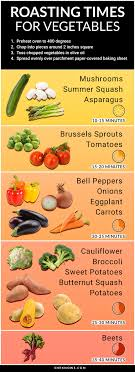 Vegetable Cooking Time Chart 5 Veggie Roasting Tips For Fail Proof Delicious Vegetables