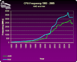 Cpu Energy Consumption Chart Speed Power And Heat Vertatique