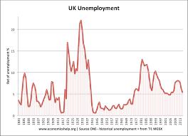 historical unemployment rates economics help uk unemployment 1881 2015