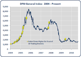 Dfm Index Chart Dfm General Index 9 Higher Closes In The Last 10 Trading