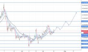 Etc Usd Chart Etcusd Ethereum Classic Price Chart Tradingview India