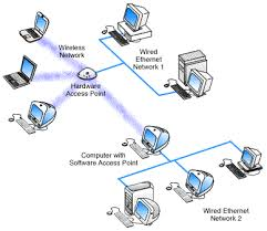 networks cyberoffice best home network setup 2017 at Wired And Wireless Network Diagram