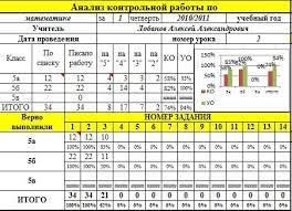 Электронный анализ результатов контрольной работы Зам директора   анализа результатов контрольной работы Целевая