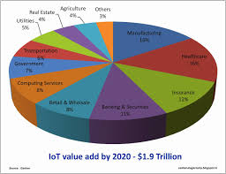 coming soon to your workplace the internet of smart things david Cisco Internet of Things at Internet Of Things Diagrams