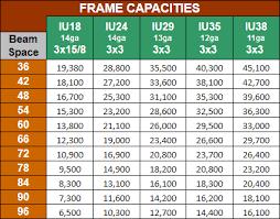 Pallet Rack Capacity Dakota Storage Products West Fargo Nd