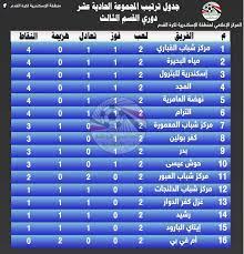 جدول ترتيب مجموعة الإسكندرية في دوري القسم الثالث بعد الجولة الثانية -  بوابة فيتو