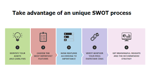 All you have to do is to pick out your swot components, i.e., your strengths, weaknesses, opportunities and threats, and what next? Cayenneapps On Twitter 4 Steps To Create Your Strategy With Swot Analysis Http T Co 5rexfxx8mz Startup Entrepreneur Http T Co 7etqssdzbs