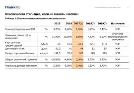 frank conference report Отчет по итогам конференции Стратегия  Графики слева в терминах годового прироста месяц текущего года и месяц предыдущего года Мы