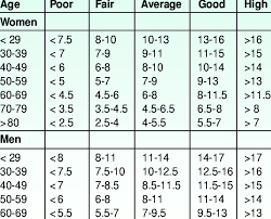 Exercise Stress Test Mets Chart Estimated Functional Capacity Mets Download Table