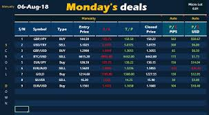 daily profit and loss forex profit and loss in pips tracker daily weekly monthly